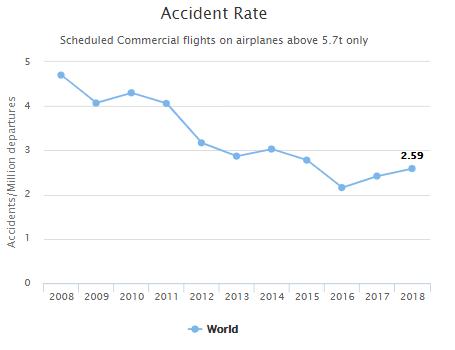De kans op een ongeval voor de commerciële luchtvaart en vliegtuigen boven 5700 kg wereldwijd[1]