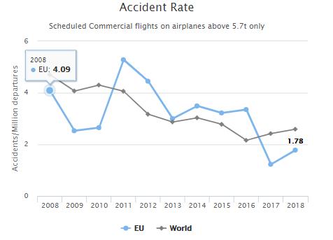 De kans op een ongeval voor de commerciële luchtvaart en vliegtuigen boven 5700 kg wereldwijd[2]