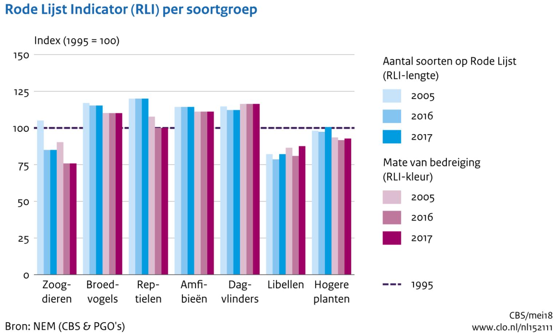 Rode Lijst Indicator per soortgroep: de RLI-lengte geeft de veranderingen in het aantal soorten op Rode Lijsten geïndexeerd weer, met 1995 als referentiejaar (=100). Als meer soorten worden bedreigd wordt de Rode Lijst langer. Minder bedreigde soorten leidt tot daling van de RLI-lengte (<100). De donkerte van RLI-kleur geeft de mate van bedreiging weer.