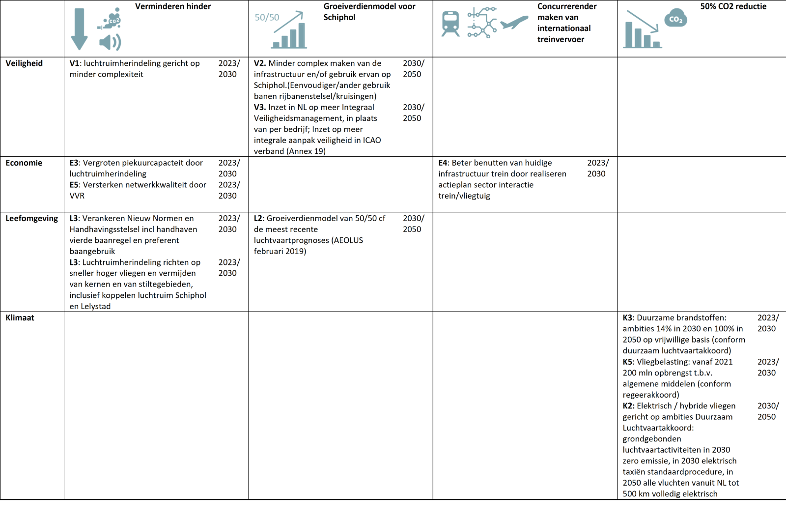 Overzicht van de maatregelen in hoekpunt Voortbouwen (referentiesituatie)